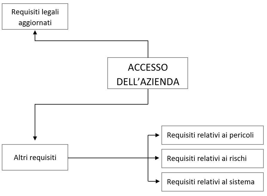 Requisiti-legali
