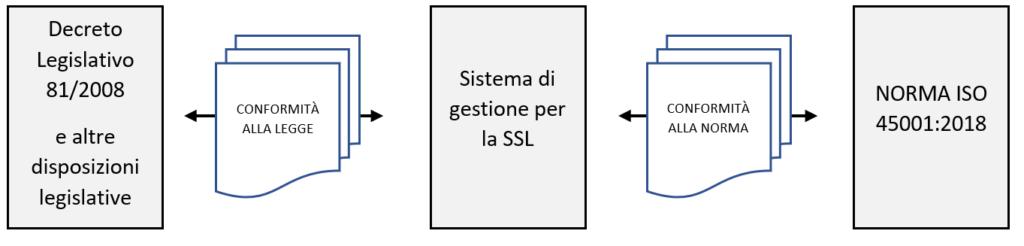 Non conformità ISO 45001-2018